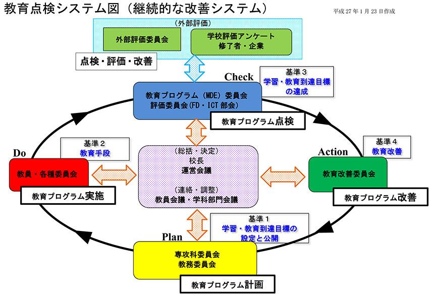 教育点検システム図(継続的な改善システム)