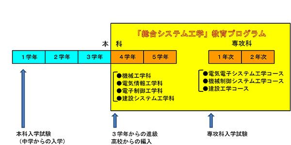 本教育プログラムの構成