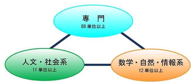本教育プログラムの科目構成