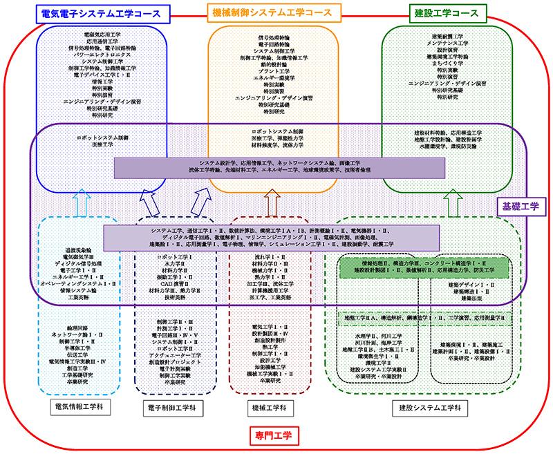 基礎工学と専門工学の概念図