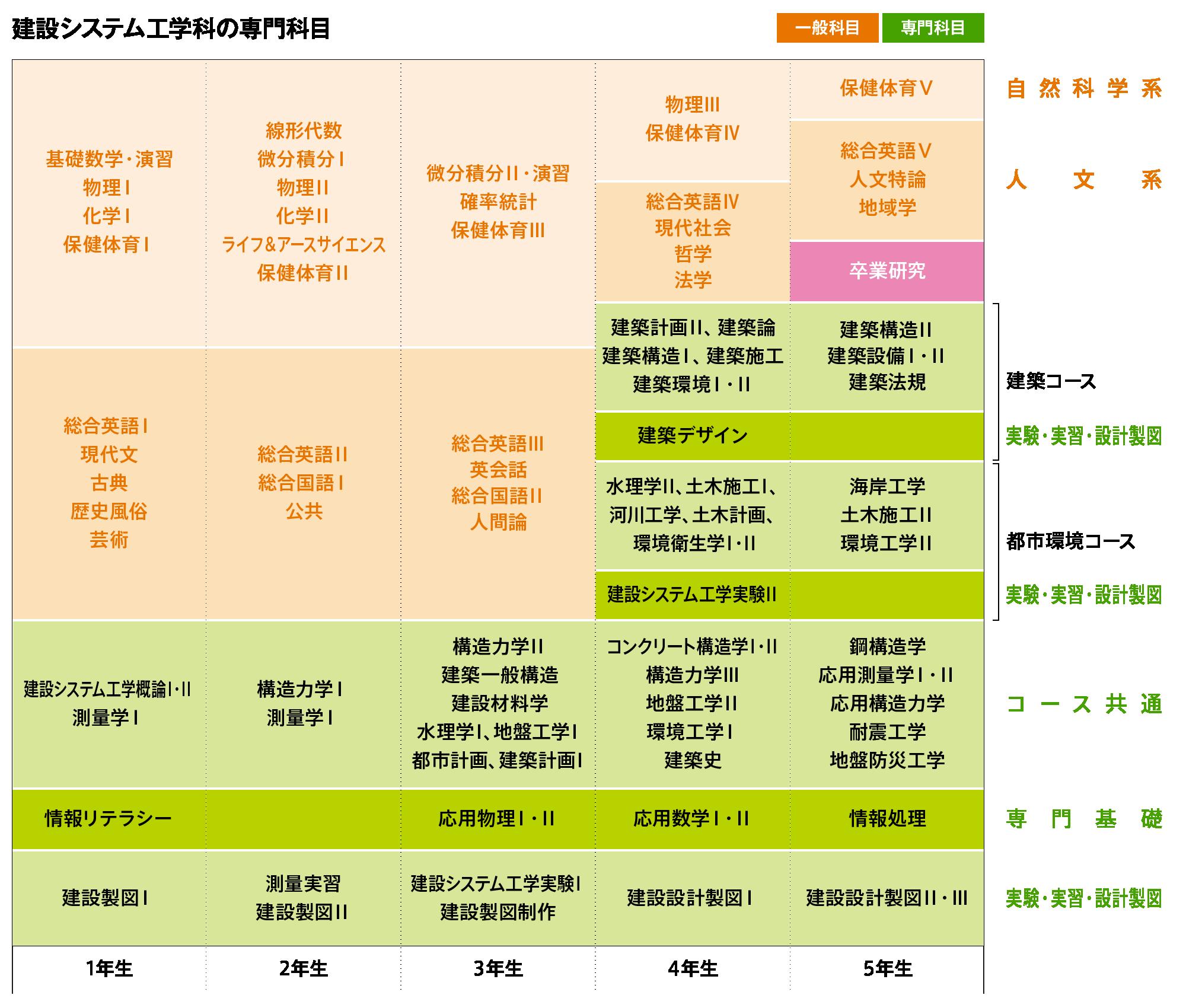 建設システム工学科カリキュラム